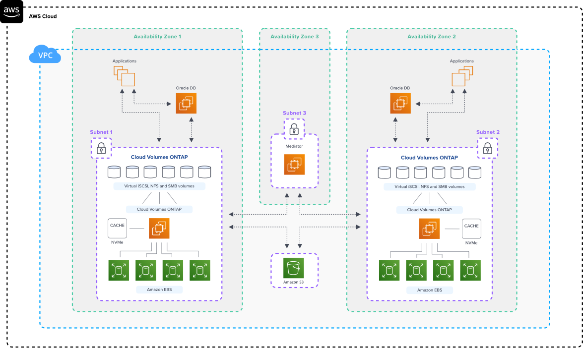 aws-architecture-CVO_Oracle