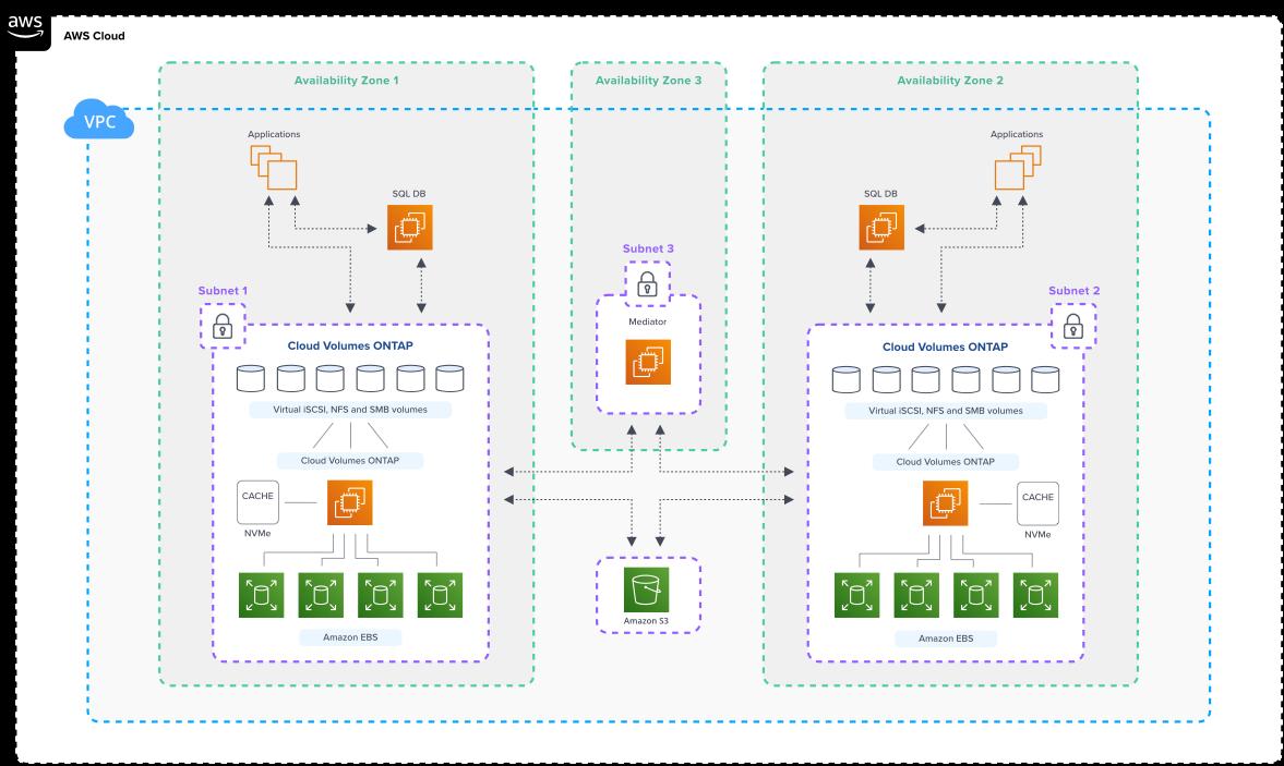 aws-architecture-CVO_SQL