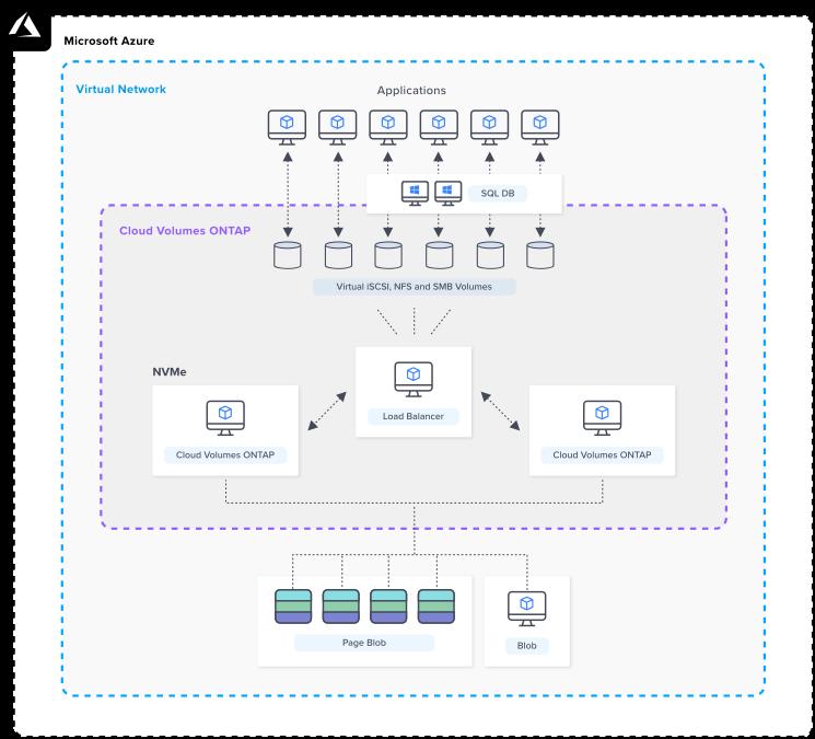 azure-architecture-CVO_SQL