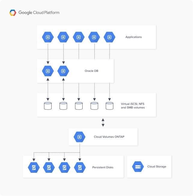 google-architecture-CVO_Oracle
