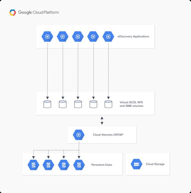 google-architecture-CVO_ediscovery