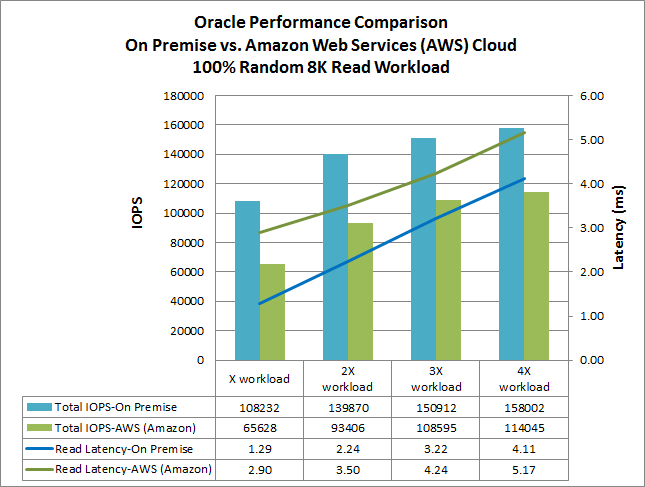 Oracle Performance on NetApp Private Storage for Amazon Web Services (AWS)