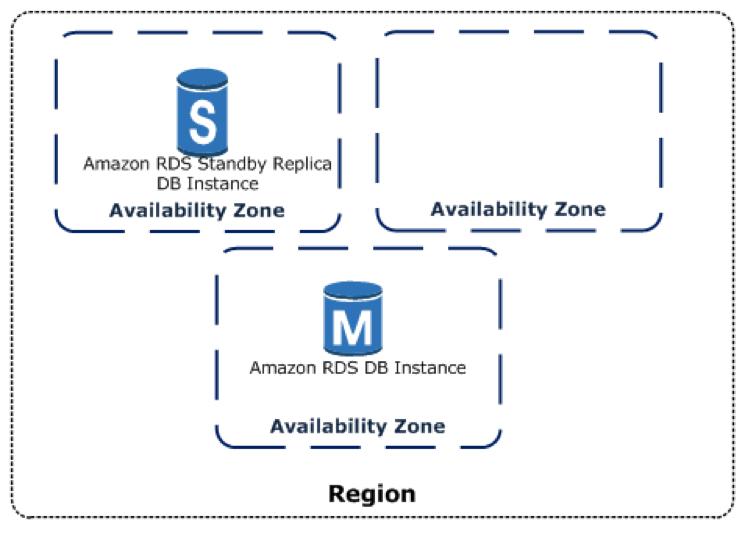 Multi-AZ database deployment